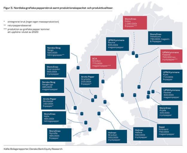 Nordiska grafiska pappersbruk, samt produktionskapacitet och produktkvaliteter.