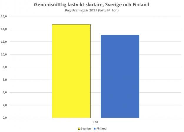 Genomsnittlig lastvikt för skotare i Sverige och Finland.